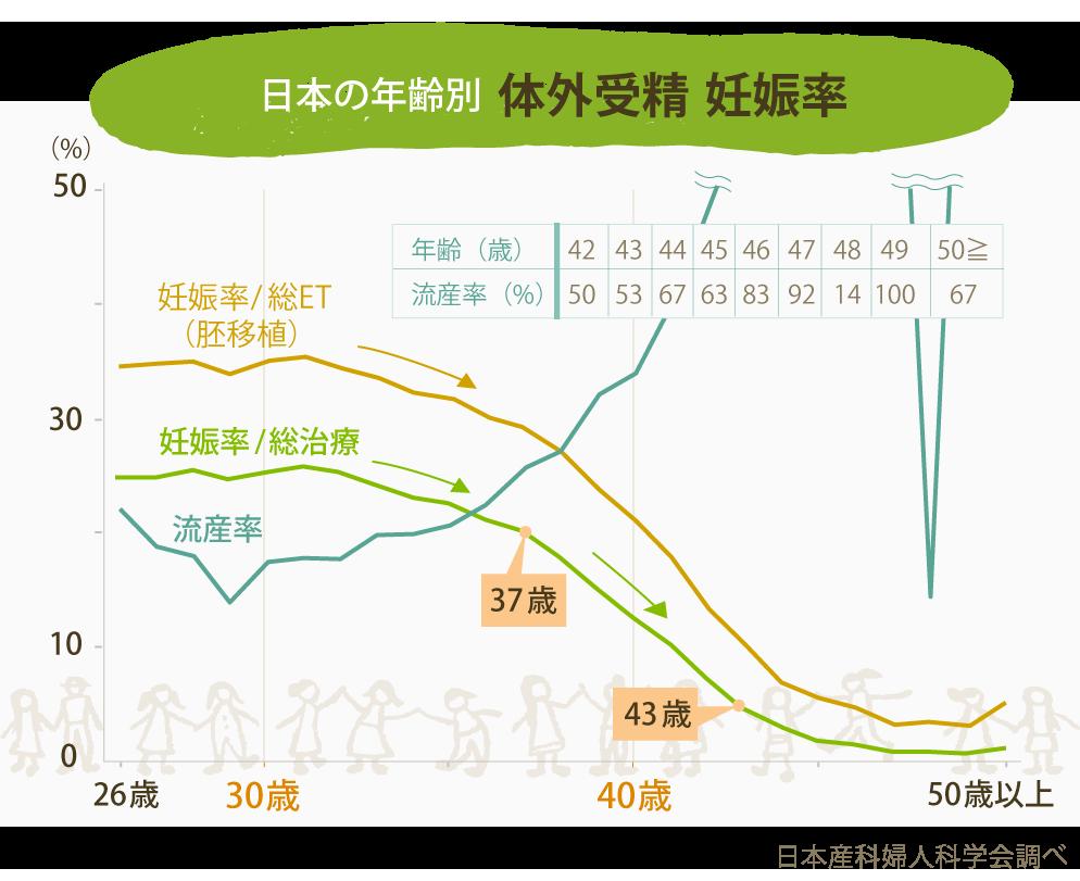 日本の年齢別 体外受精 妊娠率
